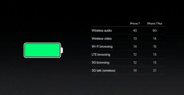 аккумулятор iphone 7 plus