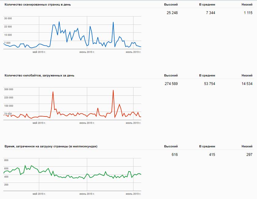 Скорость индексирования Google