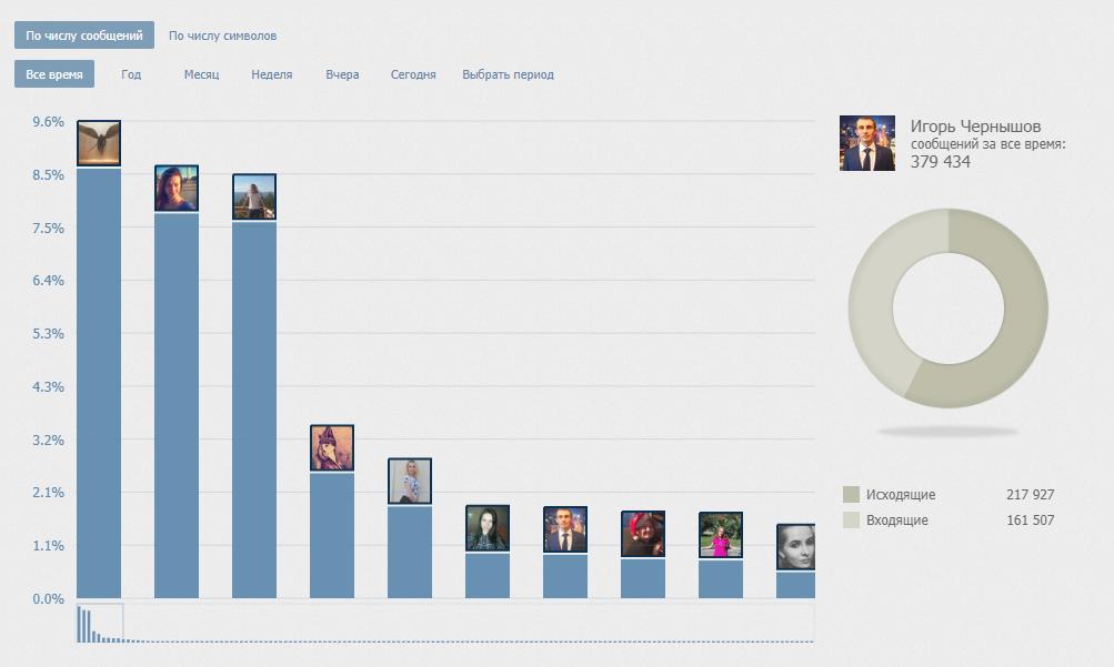 визуальная статистика переписки Вконтакте