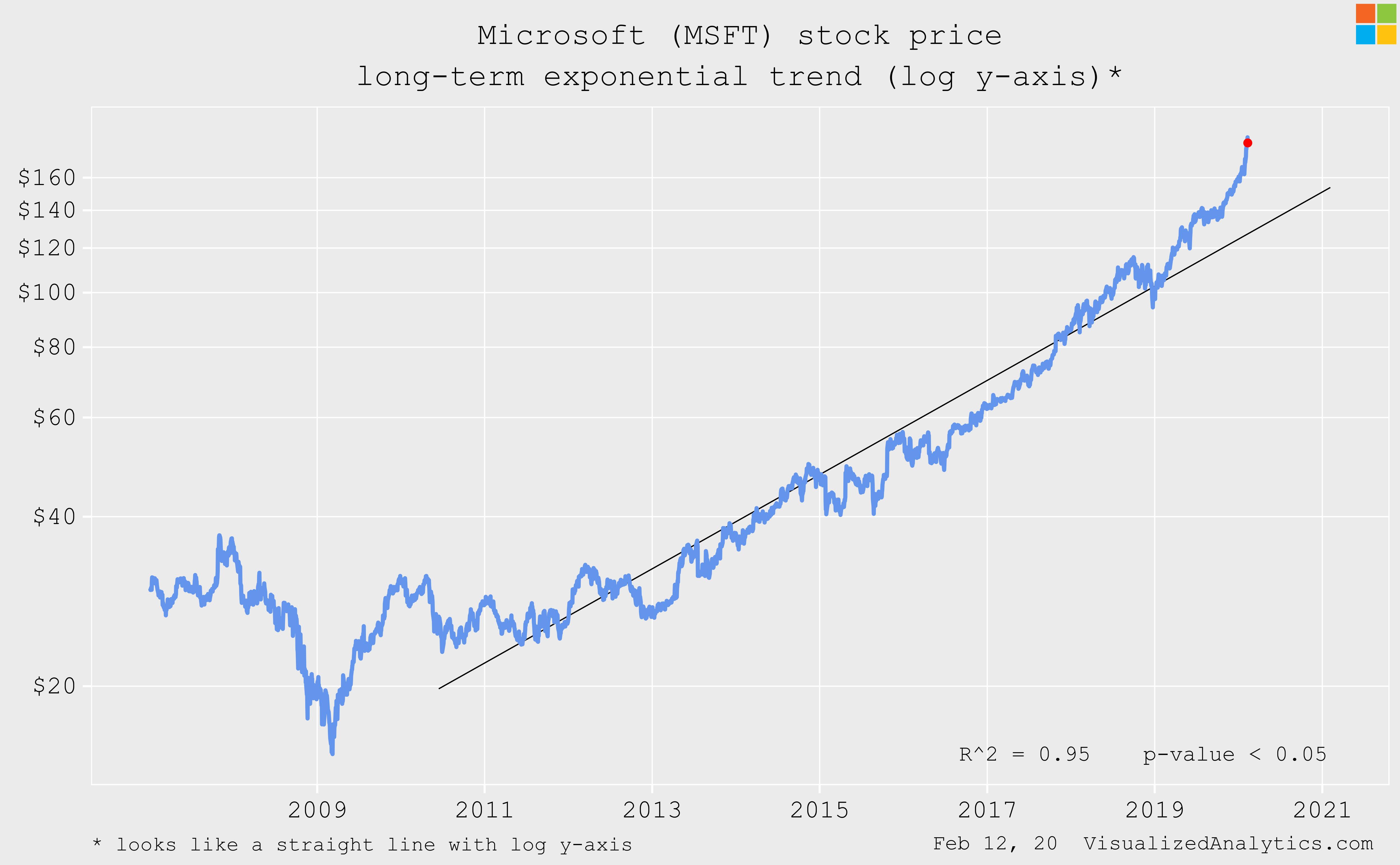 msft акции