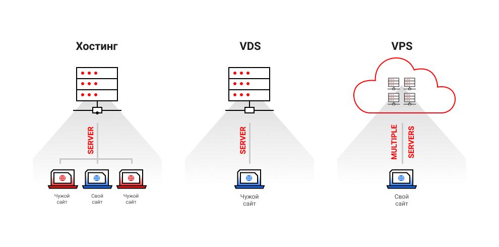 Выбор VPS, VDS и обычного хостинга
